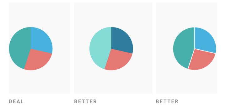 3 pie charts