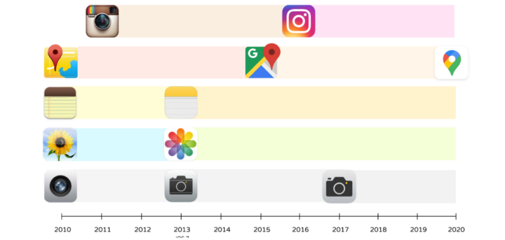 Chart from 2010 to 2020 showing a timeline of apps