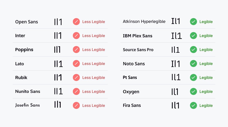 IL1 characters should have distinct unique shapes for better legibility