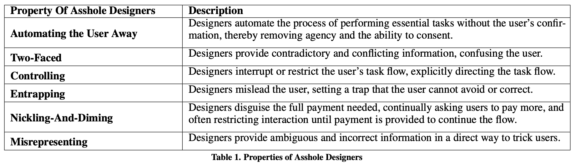 Table showing 6 properties of Asshole Designers