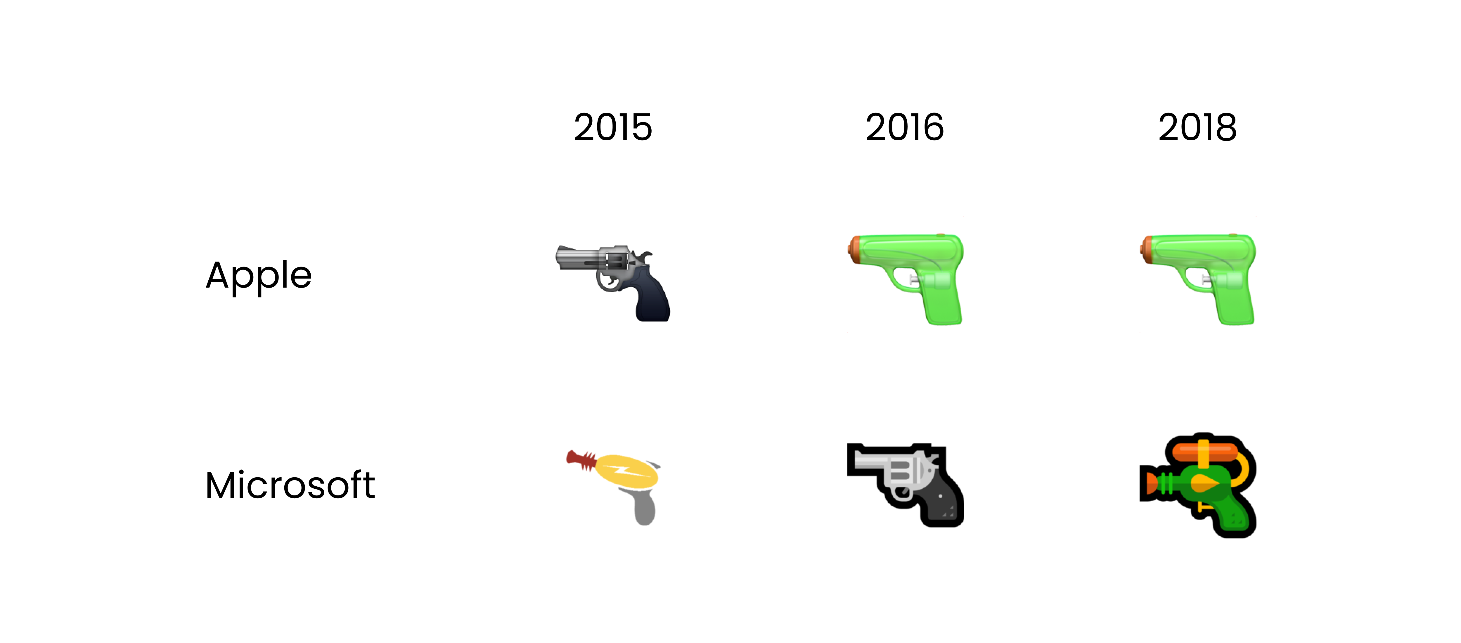 A chart showing the gun emoji design from Apple and Microsoft in 2015, 2016, and 2018