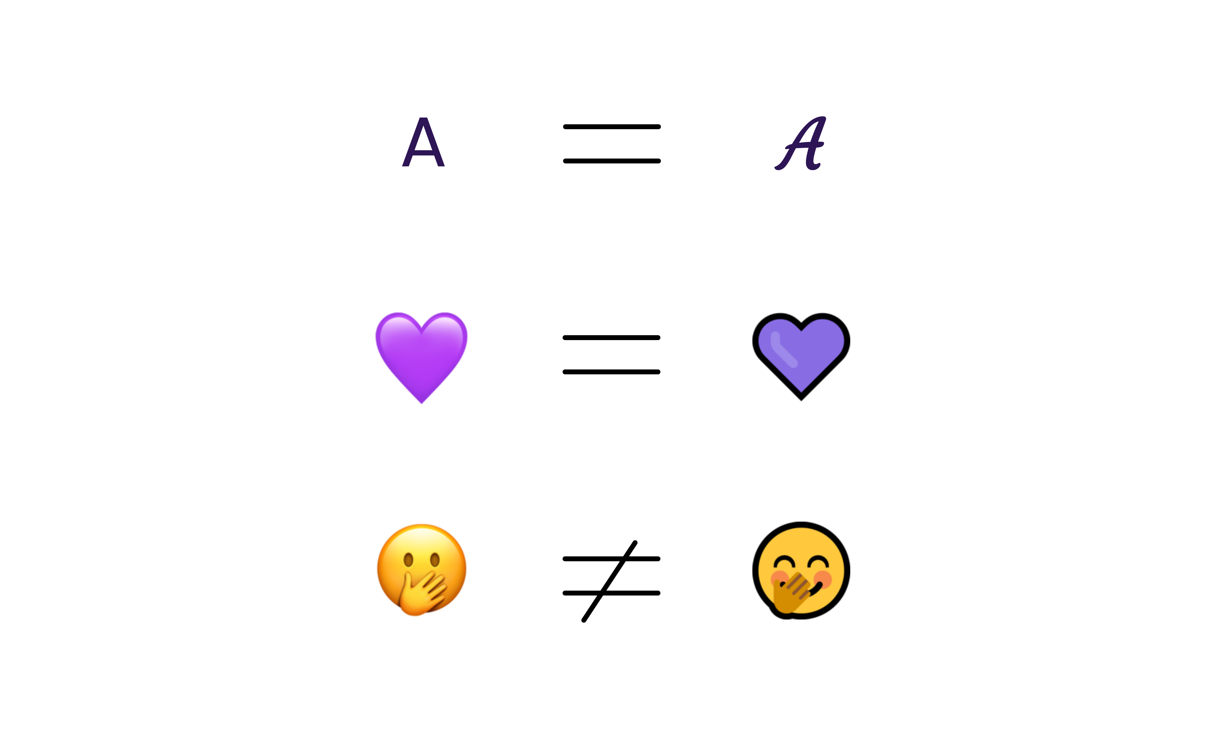 3 comparisons: between 2 capital A, with an equal sign between them ; between 2 purple heart emojis, with an equal sign between them ; between 2 face with hand over mouth emoji, with an unequal sign between them